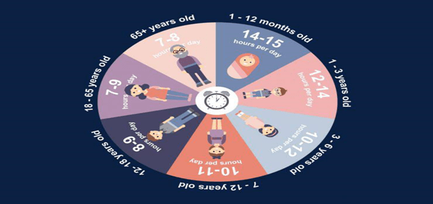 How much sleep is good sleep